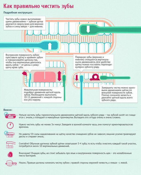 Рекомендации по чистке зубов для достижения эффекта