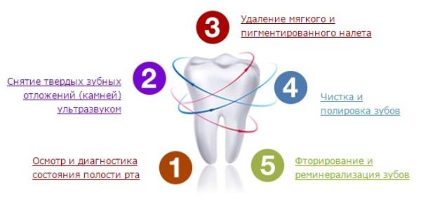Clinpro чистка зубов