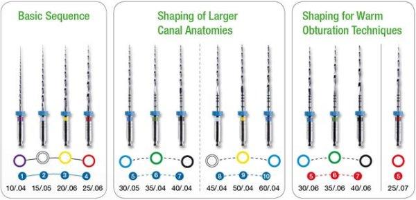 Профайлы в стоматологии назначение