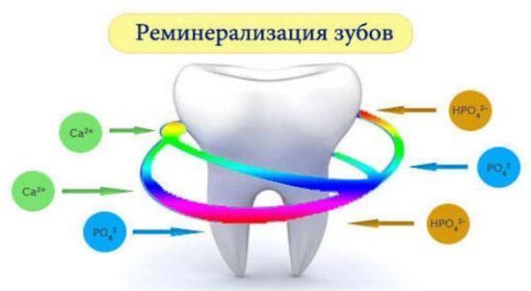 Причины потемнения между зубами или около десен
